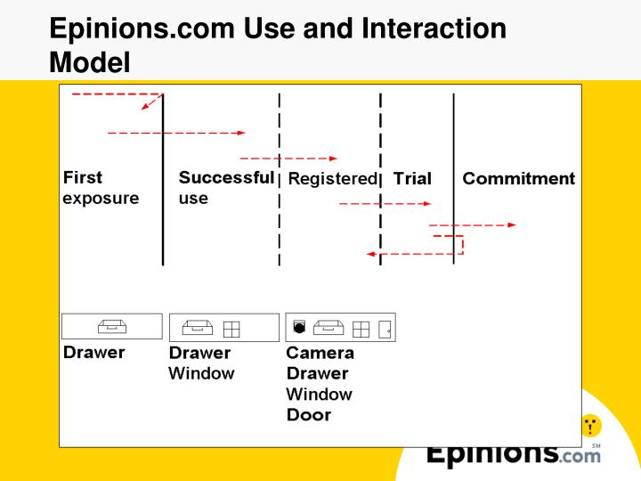 Epinions.com Use and Interaction Model