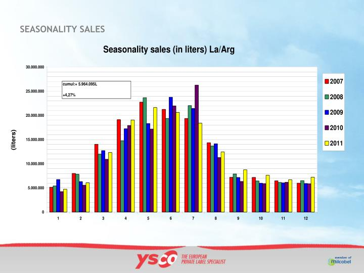 SEASONALITY SALES