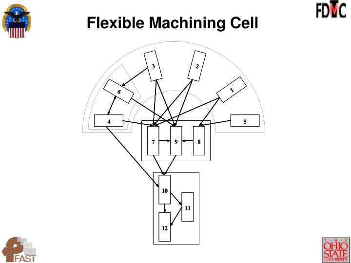 Flexible Machining Cell