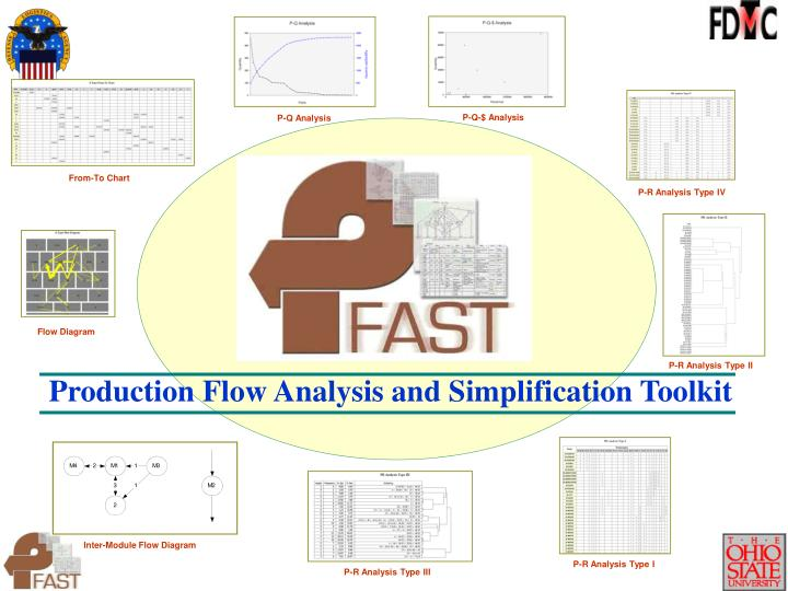 Production Flow Analysis and Simplification Toolkit