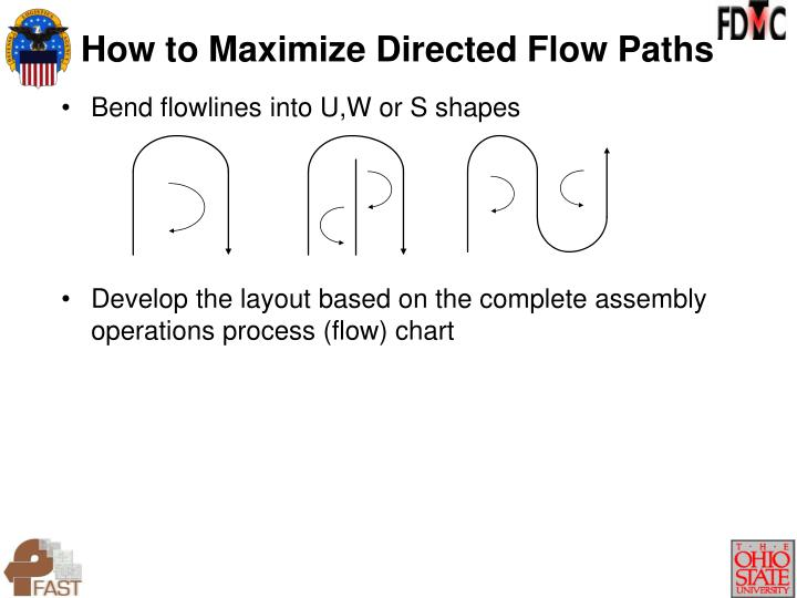 Bend flowlines into U,W or S shapes