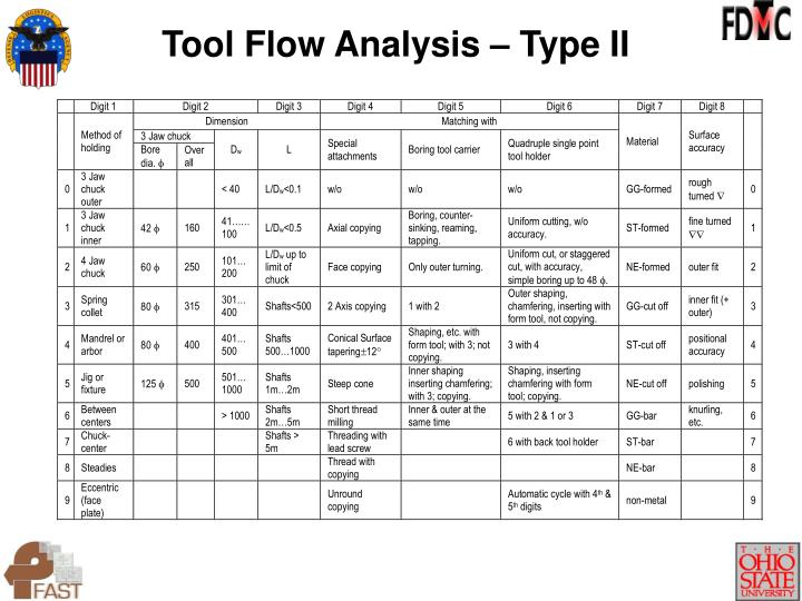 Tool Flow Analysis – Type II