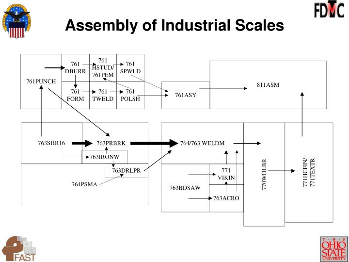 Assembly of Industrial Scales