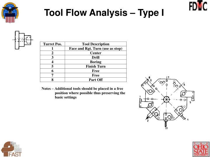 Tool Flow Analysis – Type I