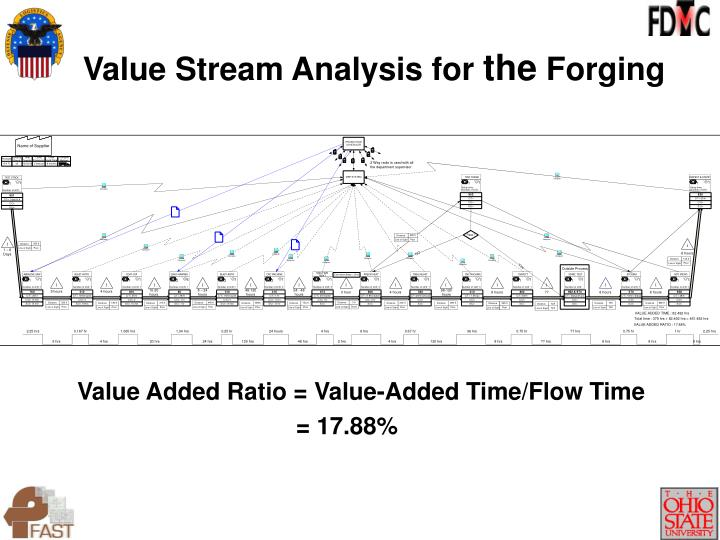Value Stream Analysis for