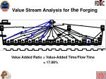 value stream analysis for the forging