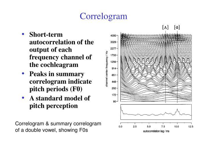 Correlogram