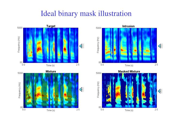 Ideal binary mask illustration