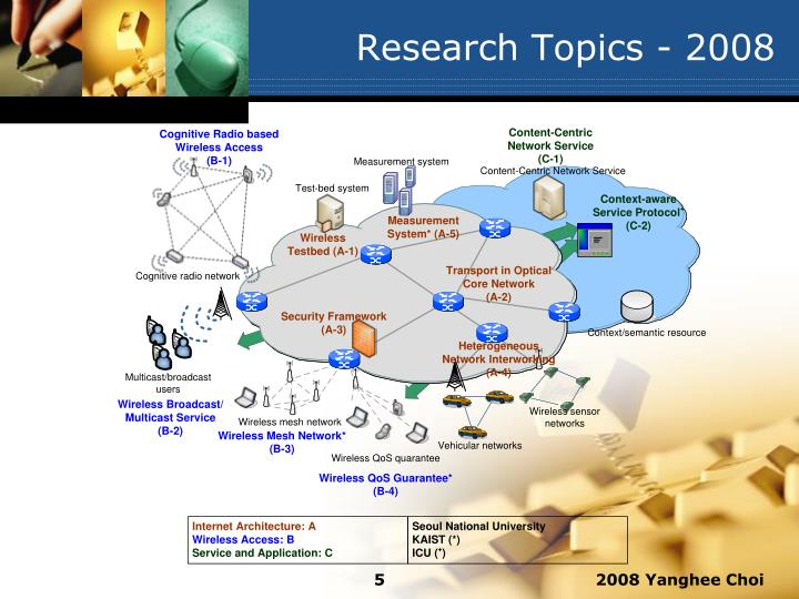 Research Topics - 2008
