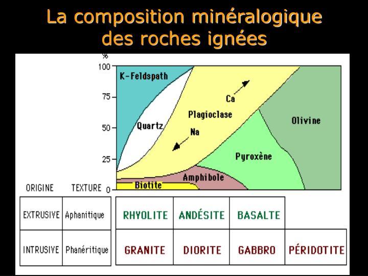 La composition minéralogique