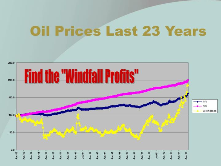 Oil Prices Last 23 Years