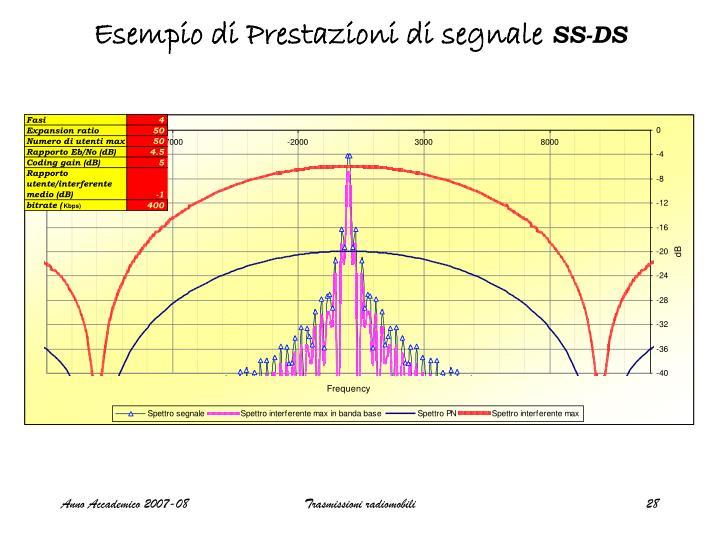 Esempio di Prestazioni di segnale