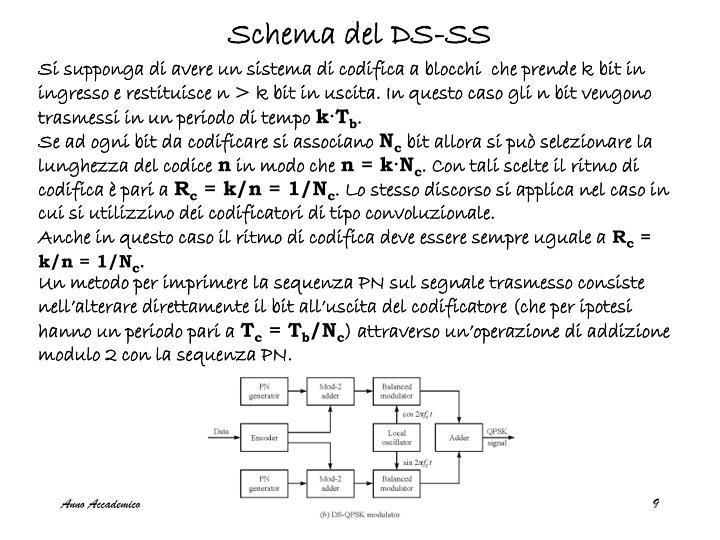Schema del DS-SS