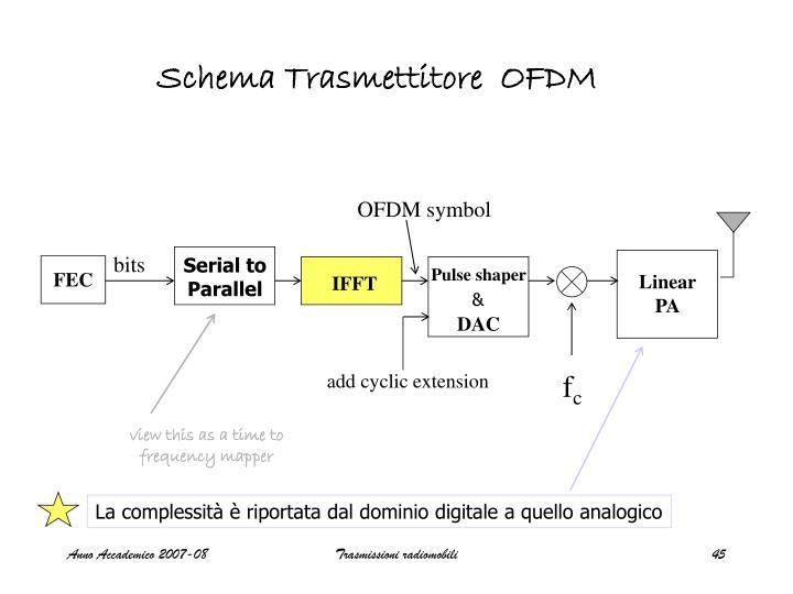 Schema Trasmettitore  OFDM