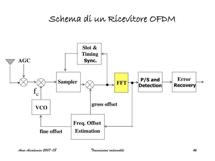 Schema di un Ricevitore OFDM
