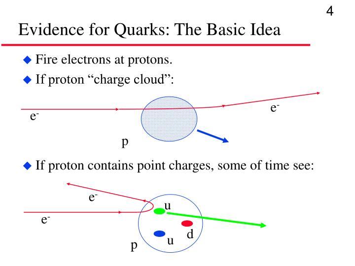Evidence for Quarks: The Basic Idea