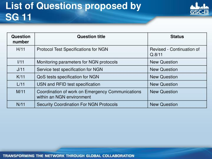 List of Questions proposed by SG 11