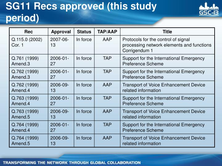 SG11 Recs approved (this study period)