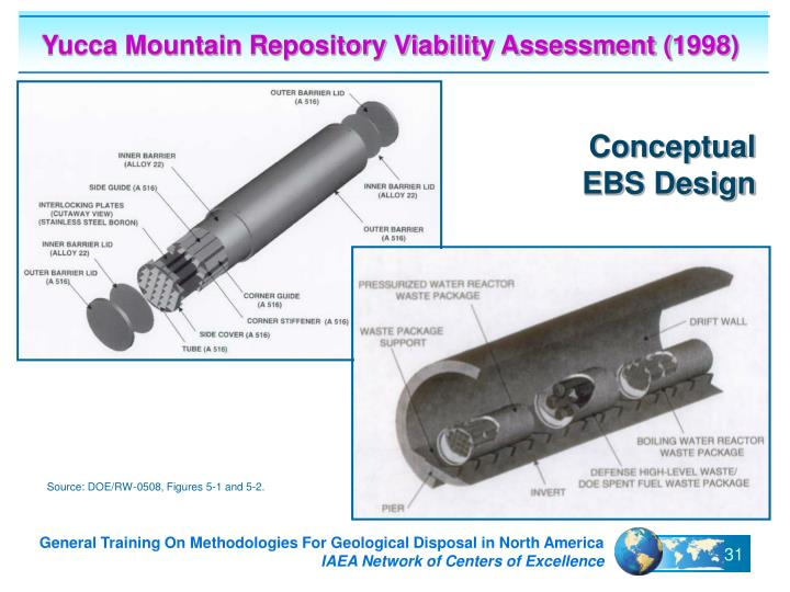 Yucca Mountain Repository Viability Assessment (1998)