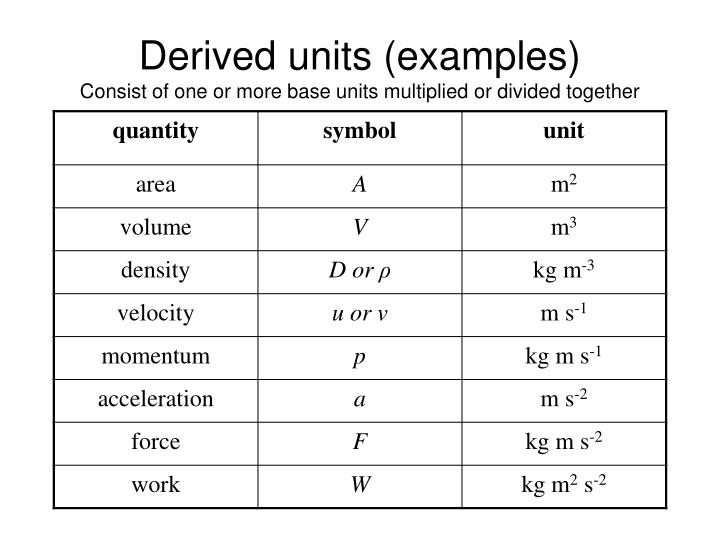Derived units (examples)