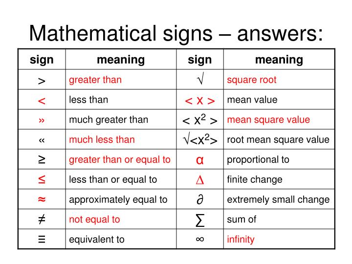 Mathematical signs – answers: