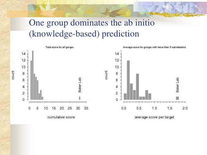 One group dominates the ab initio (knowledge-based) prediction