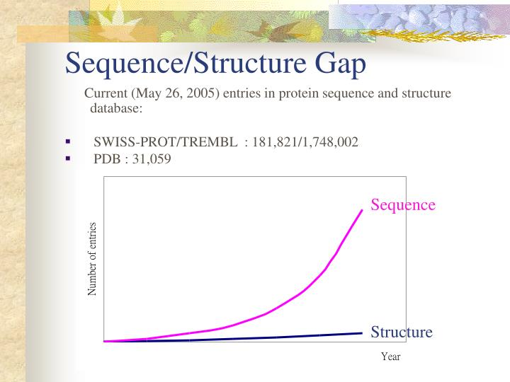Sequence/Structure Gap