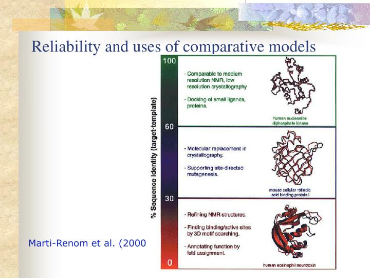 Reliability and uses of comparative models