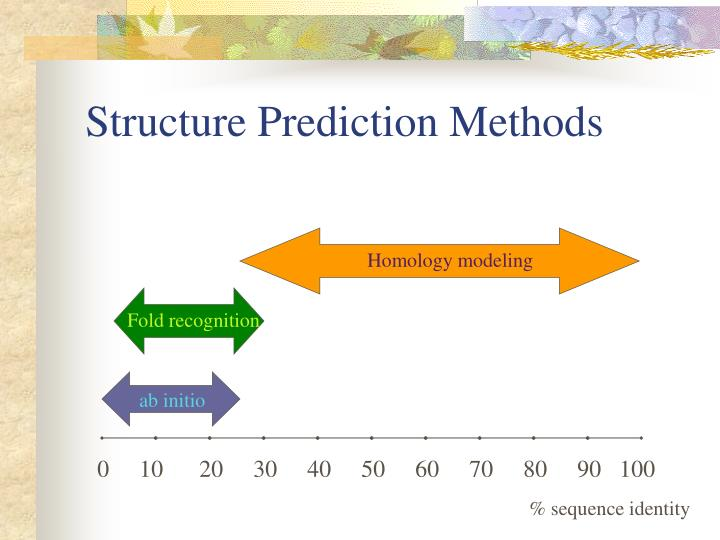 Structure Prediction Methods