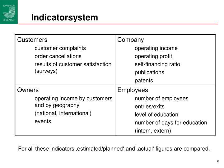 Indicatorsystem