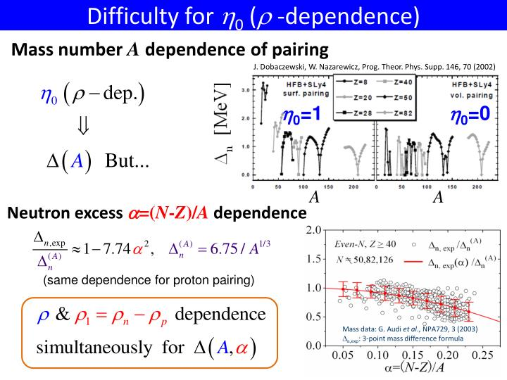 Difficulty for