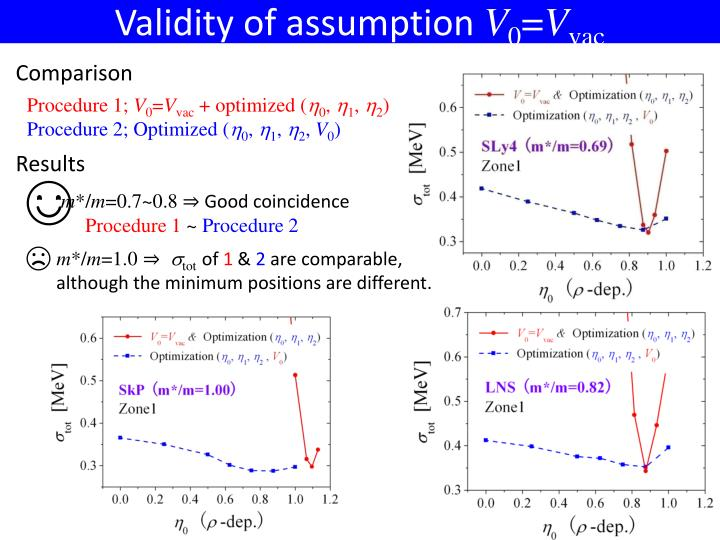 Validity of assumption
