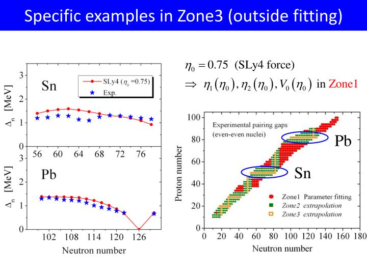 Specific examples in Zone3 (outside fitting)