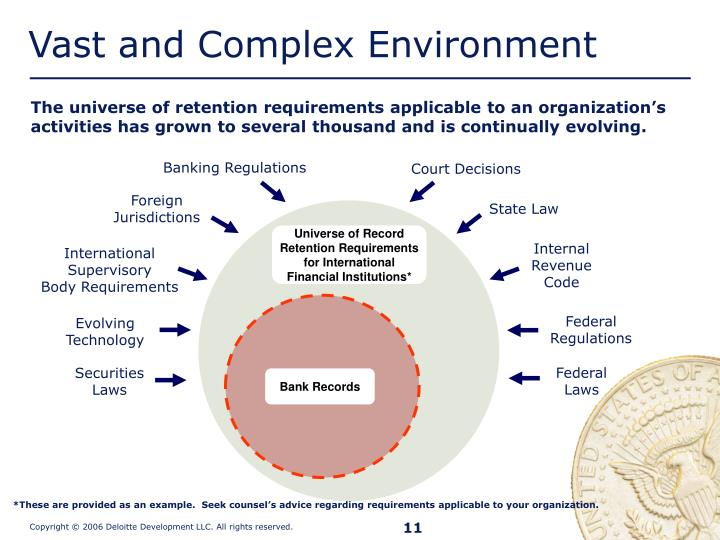 Banking Regulations