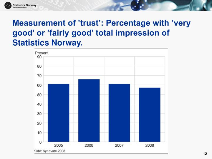 Measurement of 'trust': Percentage with 'very good' or 'fairly good' total impression of Statistics Norway.