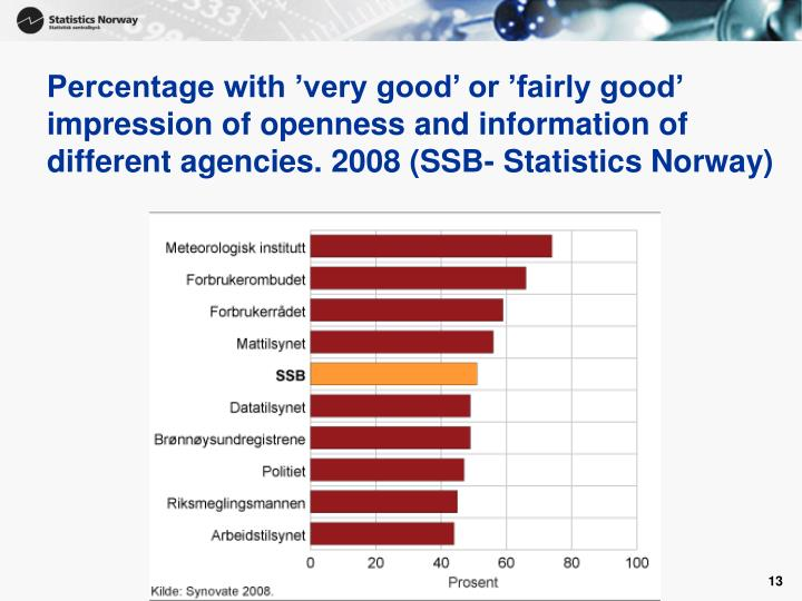 Percentage with 'very good' or 'fairly good' impression of openness and information of different agencies. 2008 (SSB- Statistics Norway)