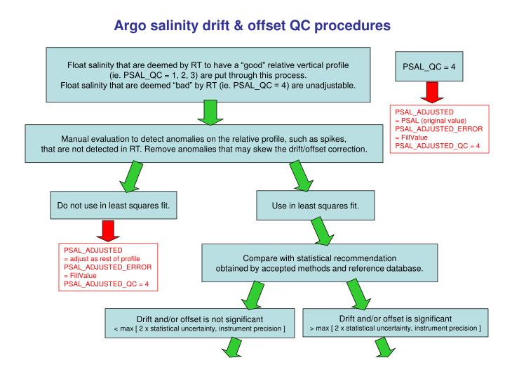 Argo salinity drift & offset QC procedures