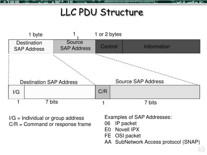 LLC PDU Structure