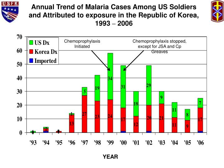 Annual Trend of Malaria Cases Among US Soldiers and Attributed to exposure in the Republic of Korea, 1993