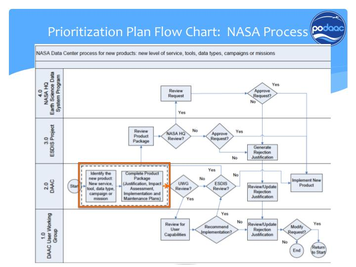 Prioritization Plan Flow Chart:  NASA Process