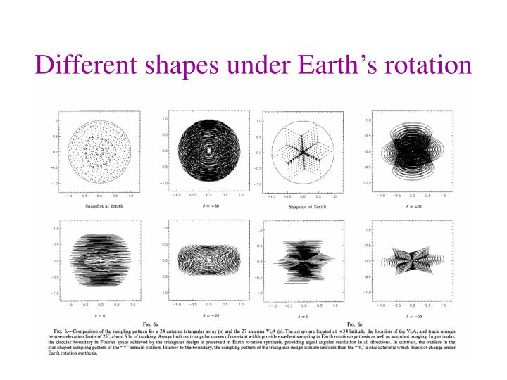 Different shapes under Earth's rotation