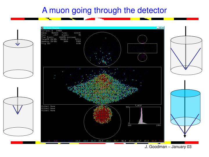 A muon going through the detector