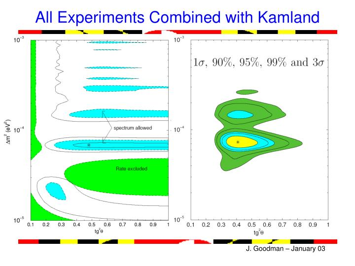 All Experiments Combined with Kamland