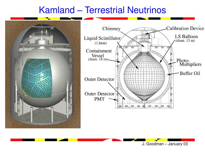 Kamland – Terrestrial Neutrinos