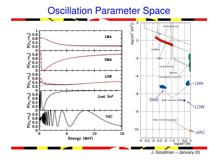 Oscillation Parameter Space