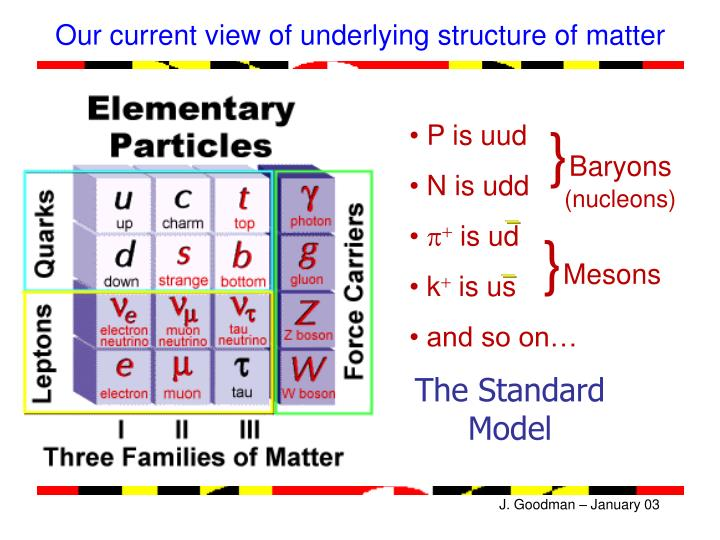 Our current view of underlying structure of matter