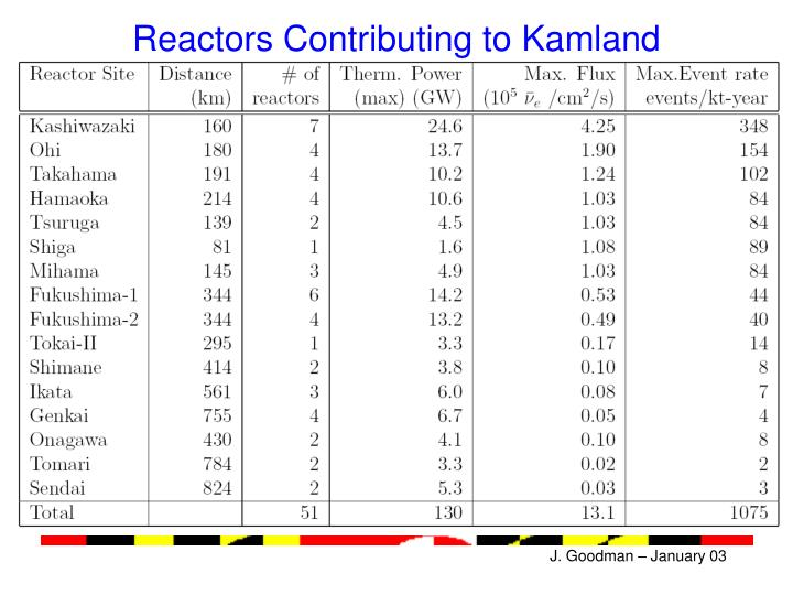 Reactors Contributing to Kamland