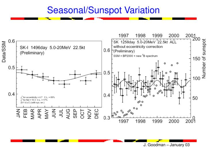 Seasonal/Sunspot Variation