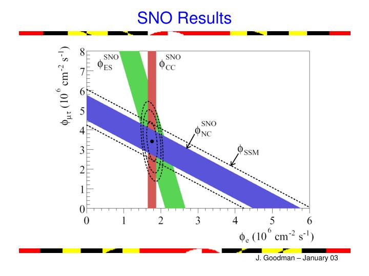 SNO Results