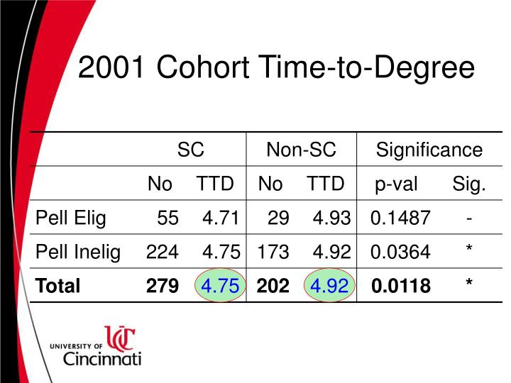 2001 Cohort Time-to-Degree